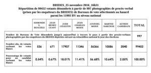 tableau-des-votes-2016