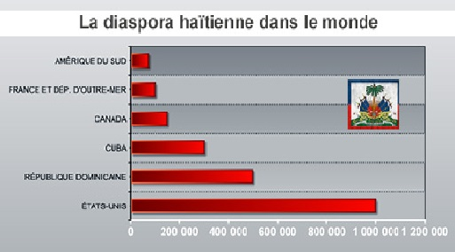 Haiti: Sans l'argent de la diaspora, «le pays serait mort»